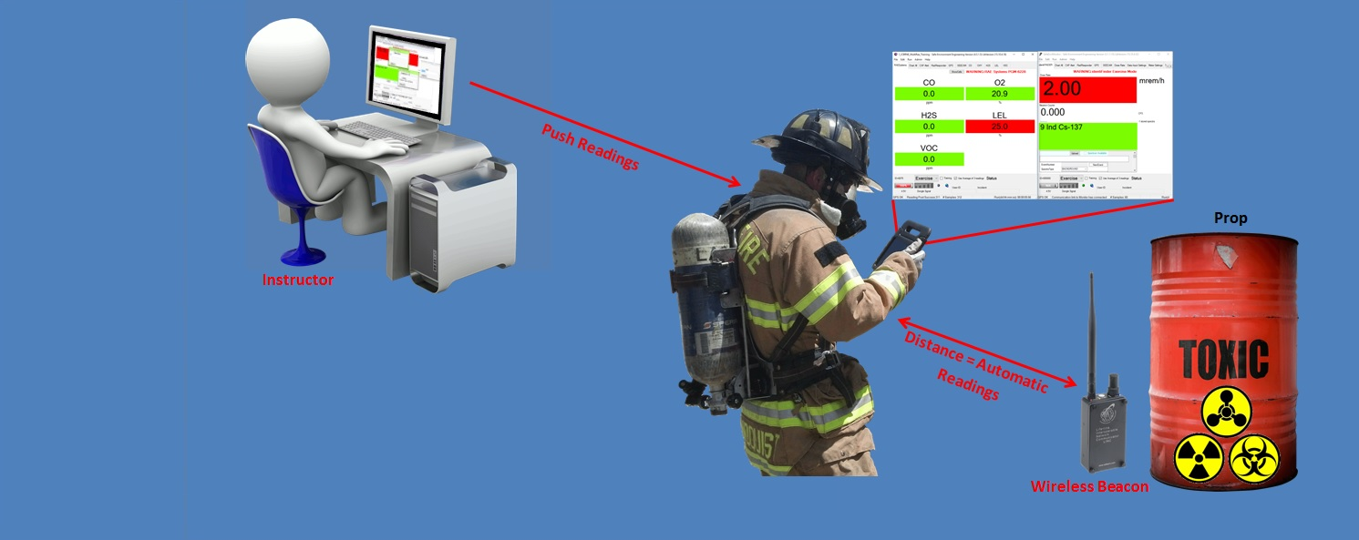 The Lifeline ICBRNE Training Environment tool provides virtual, but realistic CBRNE scenarios in conjunction with an information sharing environment to better train Public Safety users without introducing potentially hazardous and volatile substances.