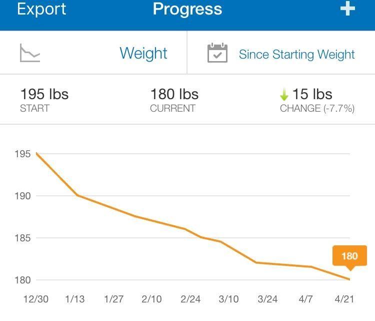 FitnessPal Progress.jpg