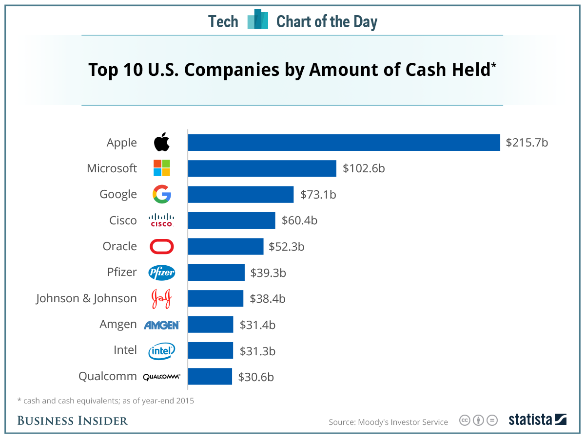 Source:  https://www.businessinsider.com/us-companies-hoarding-cash-2016-5
