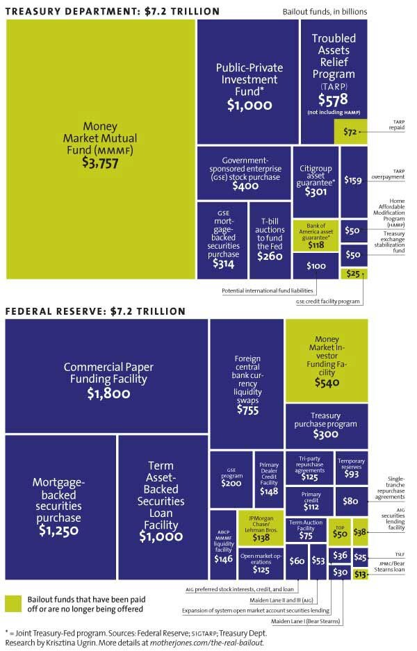 MotherJones_the-real-size-of-bailout.jpg
