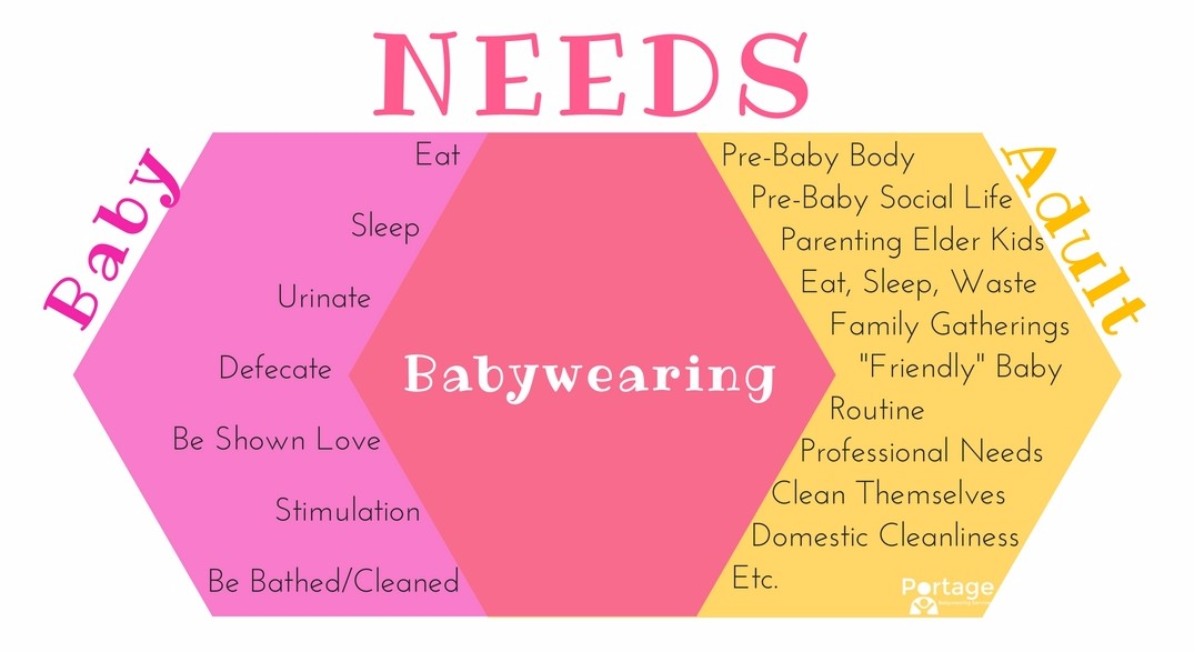 "[Image description: A kind of Venn diagram with Baby's needs on the left and Adult's needs on the right with ""Babywearing"" written in the overlapping area.]"