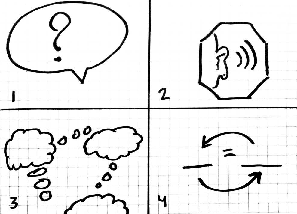 Ask; Listen; Think; Determine