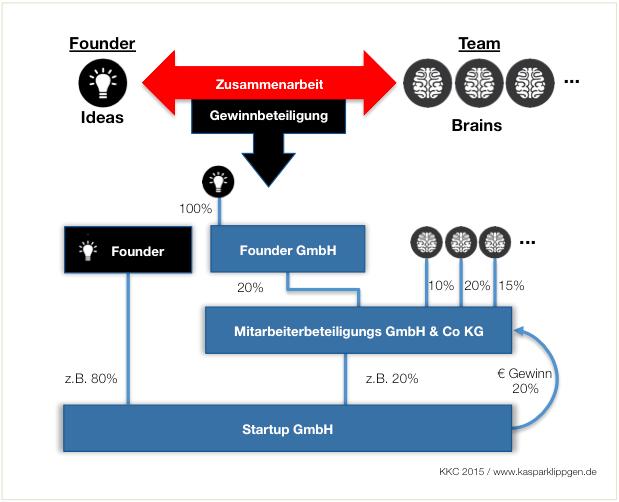 Gesellschaftsstruktur für ein Mitarbeiterbeteiligungsmodell nach Deutscher Rechtsgrundlage. KKC, 2015 www.kasparklippgen.de