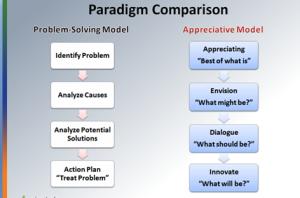 paradigm comparison