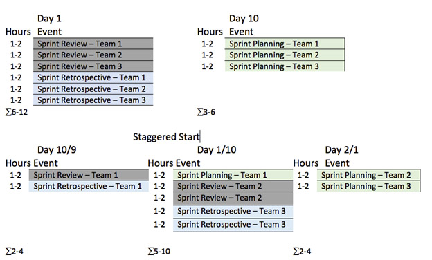 Figure 1: Scrum Event scheduling for three teams in a two-week Sprint