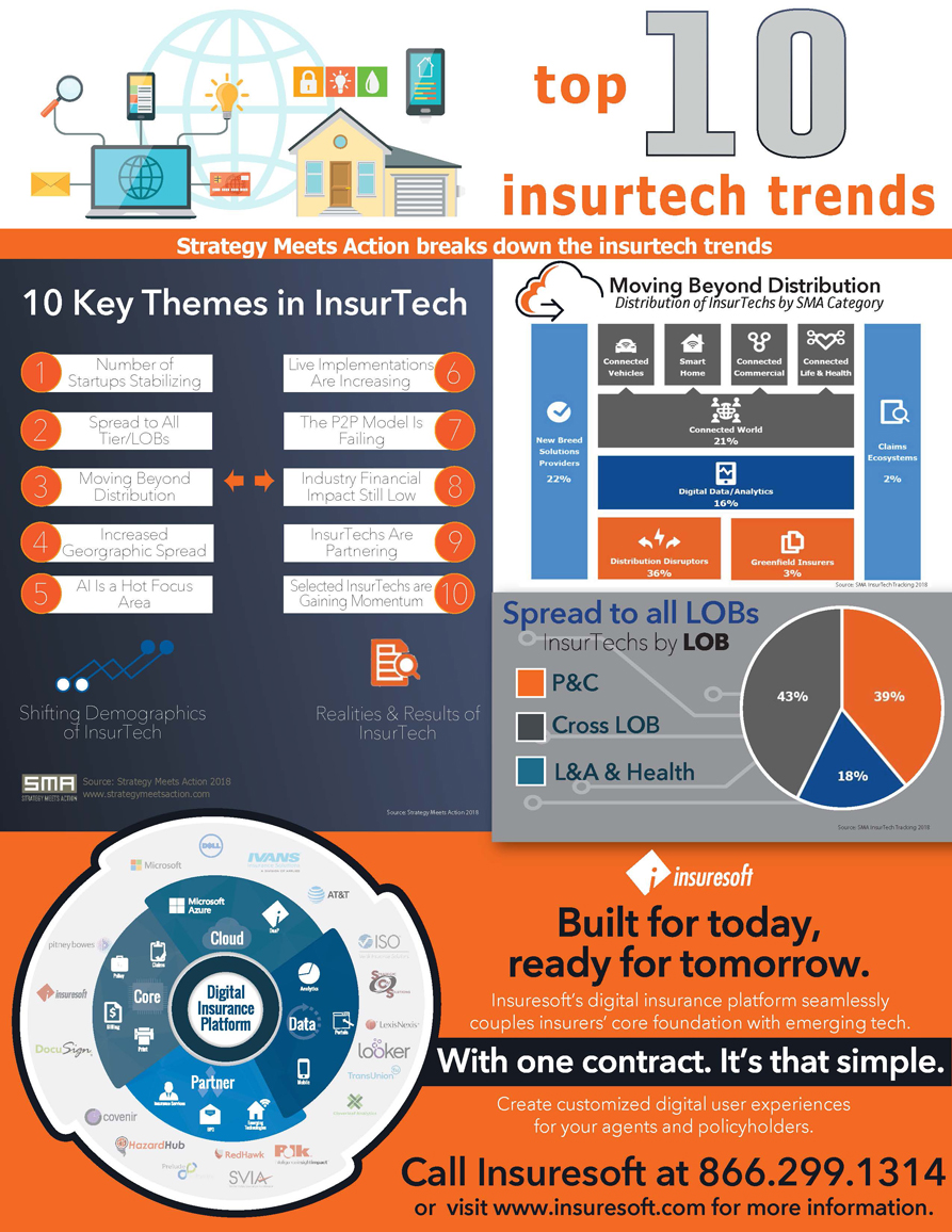 Insuresoft-sma-insurtech-infographic.jpg