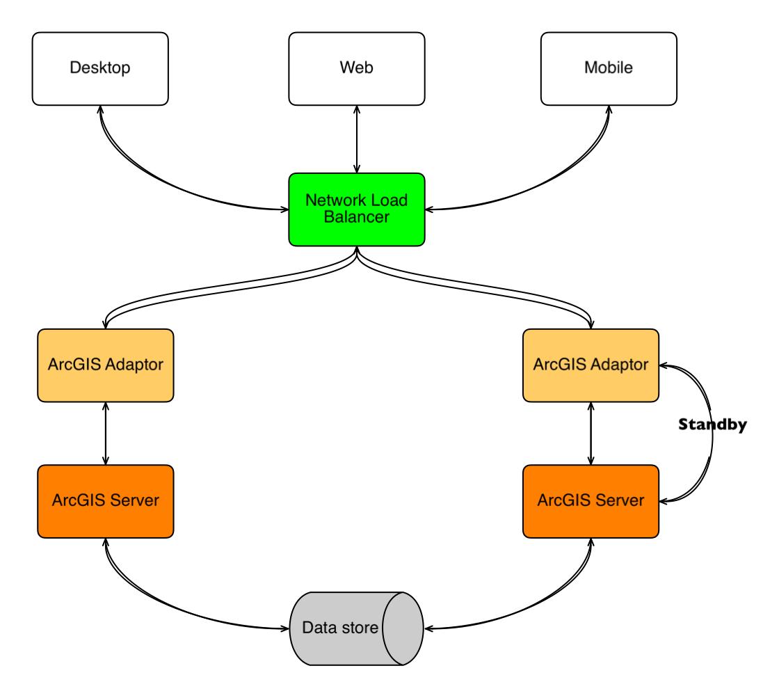 ArcGIS Enterprise Implementation for Single Machine- High Availability - Active