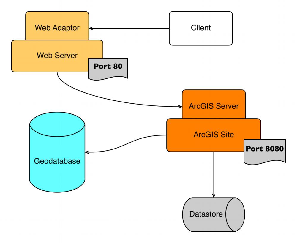 ArcGIS Web Adaptor.png