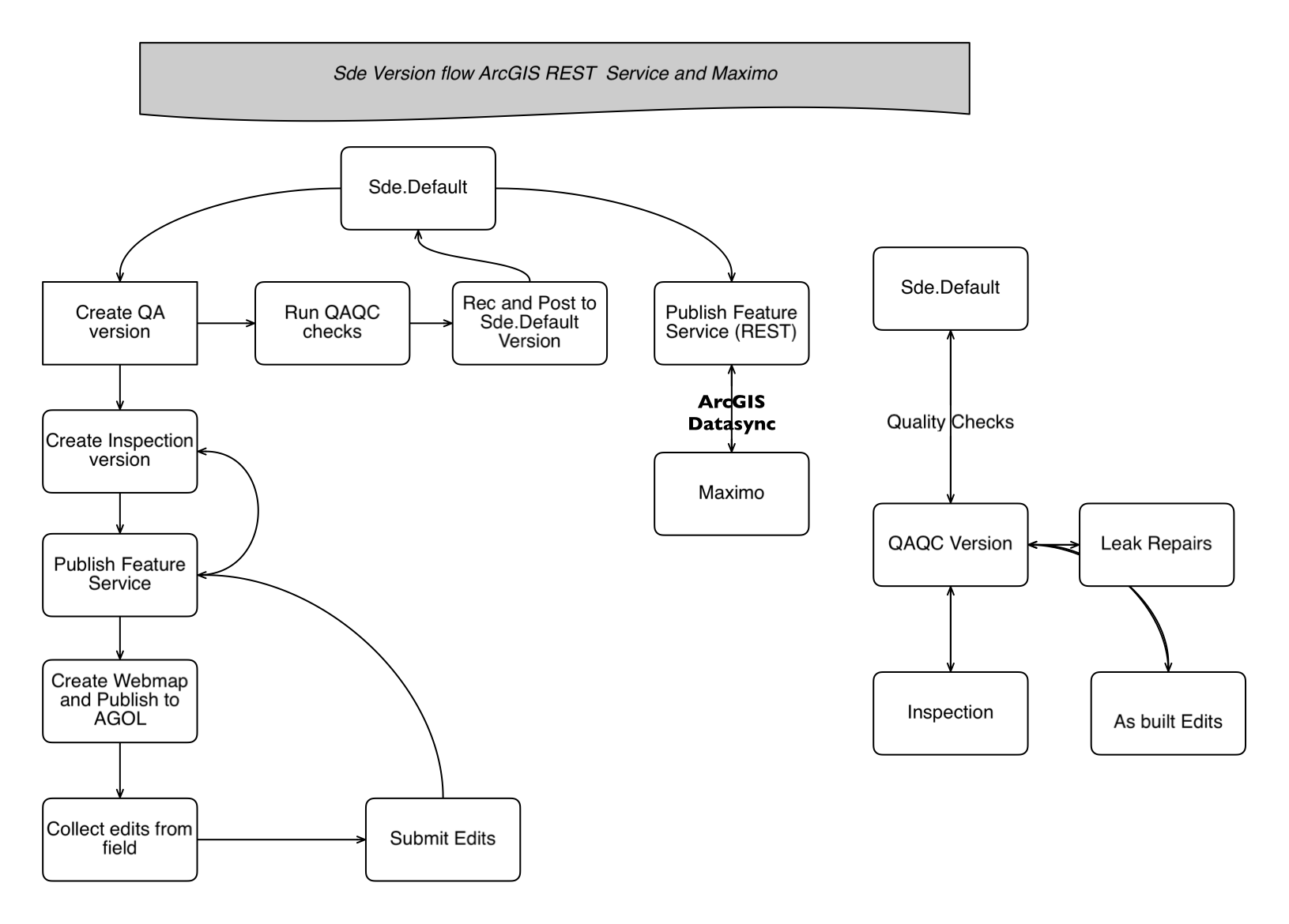 ESRI Version Workflow for Maximo Integrations.png