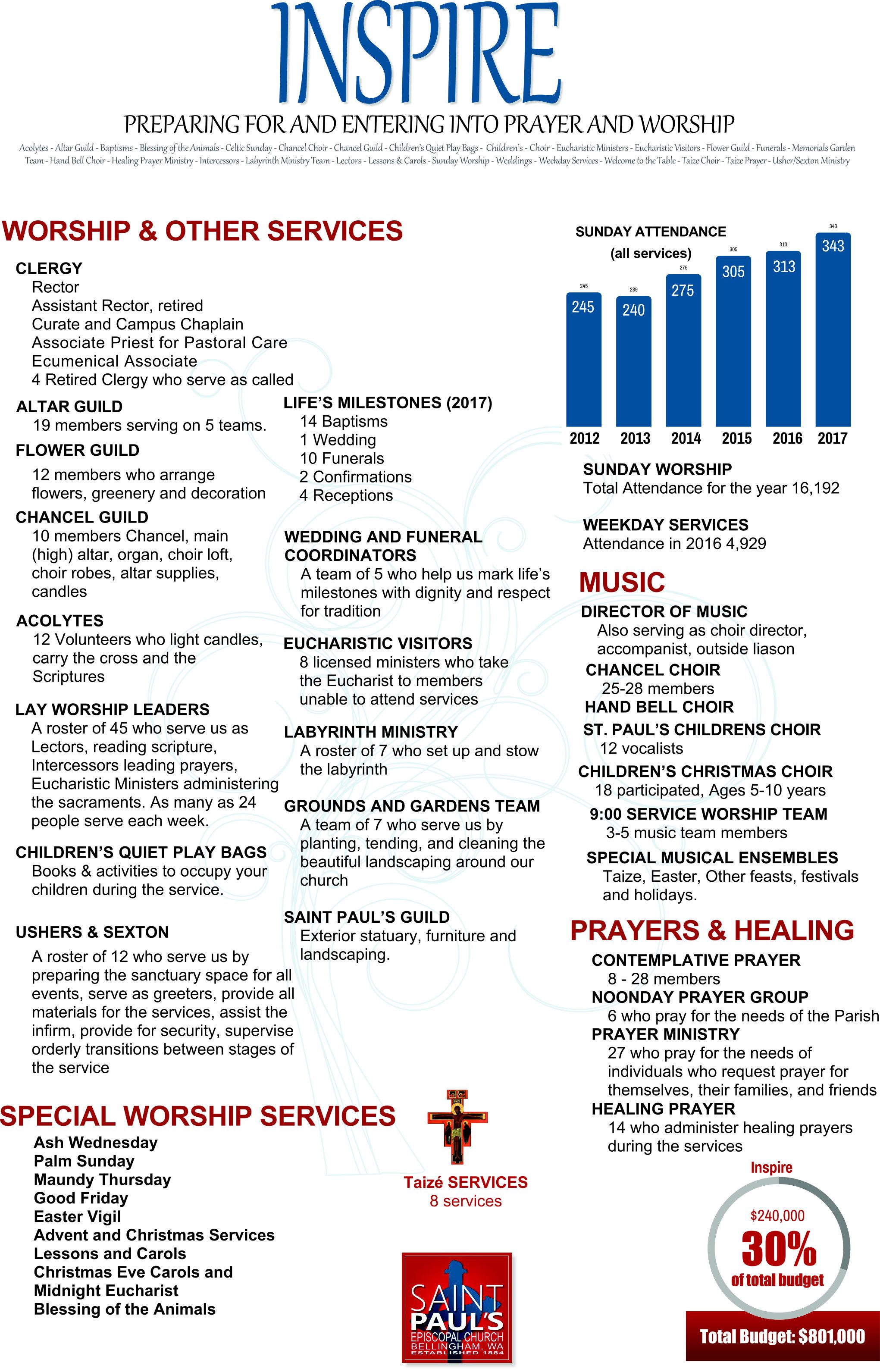 Annual Reports — Saint Paul's