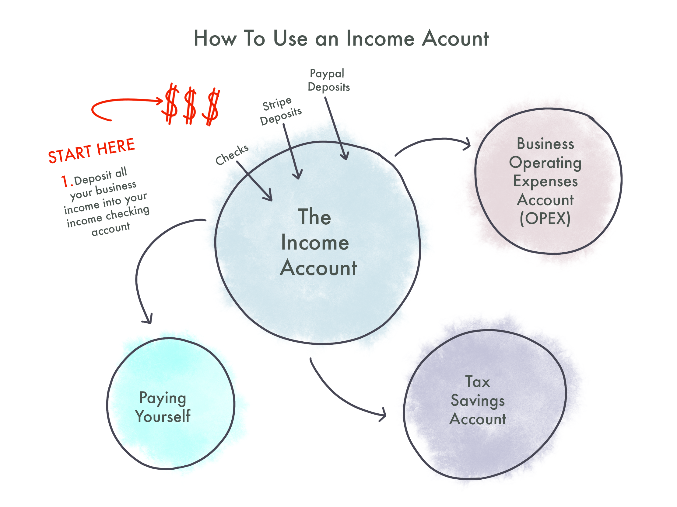 How to Use an Income Account