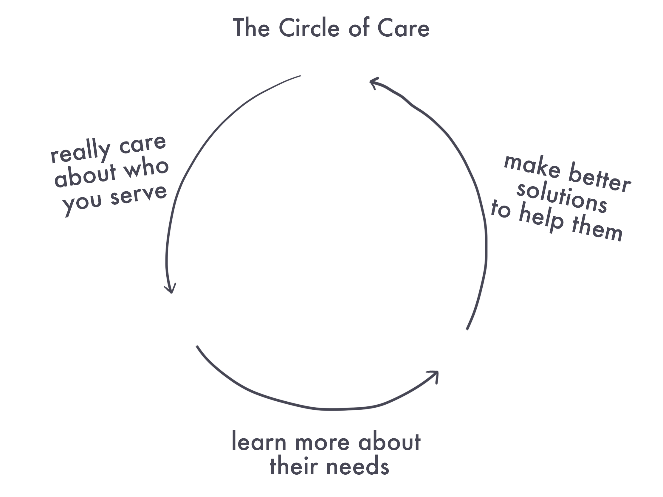 The Circle of Care