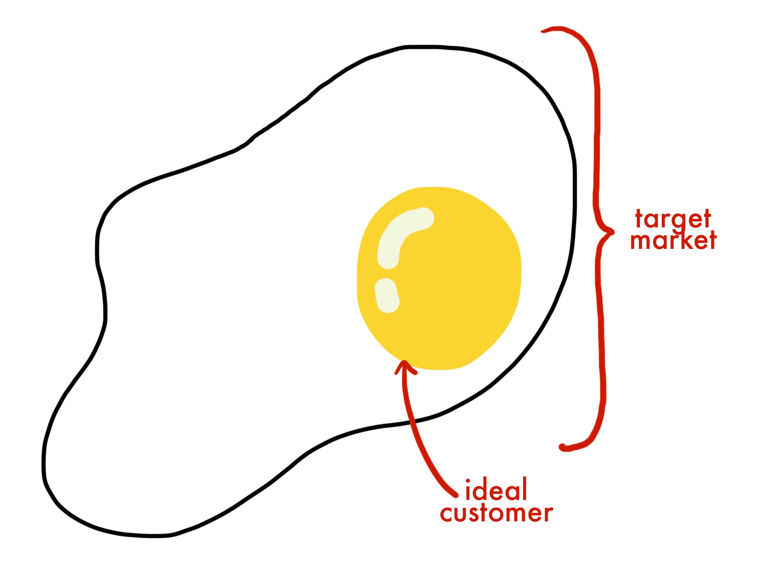 Ideal client vs. target market