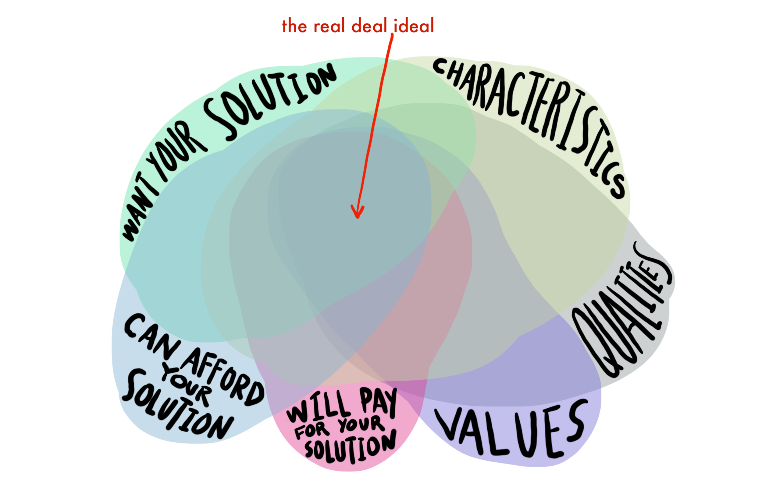 The ideal client venn diagram