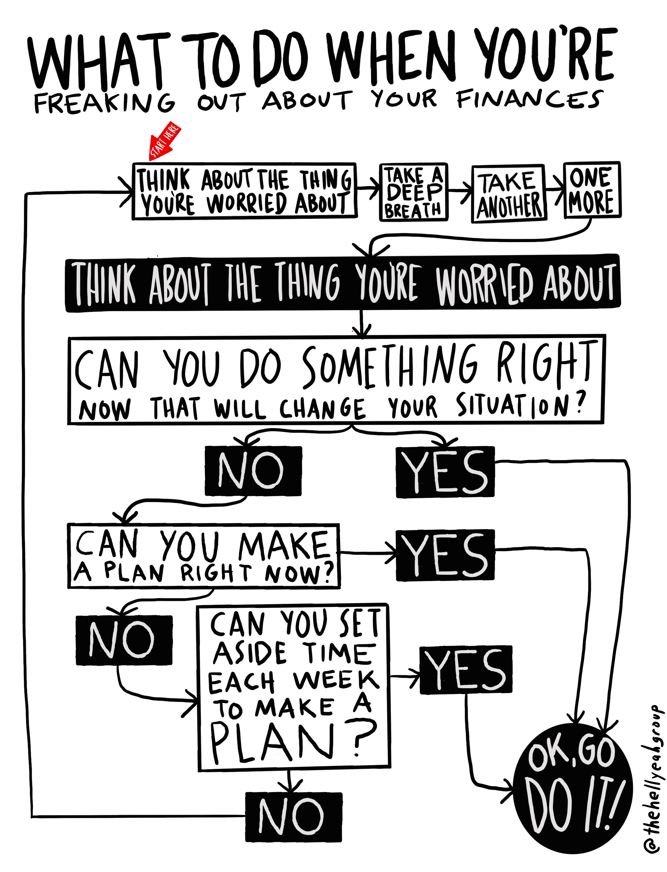 What to do when you're freaking out about your finances flow chart