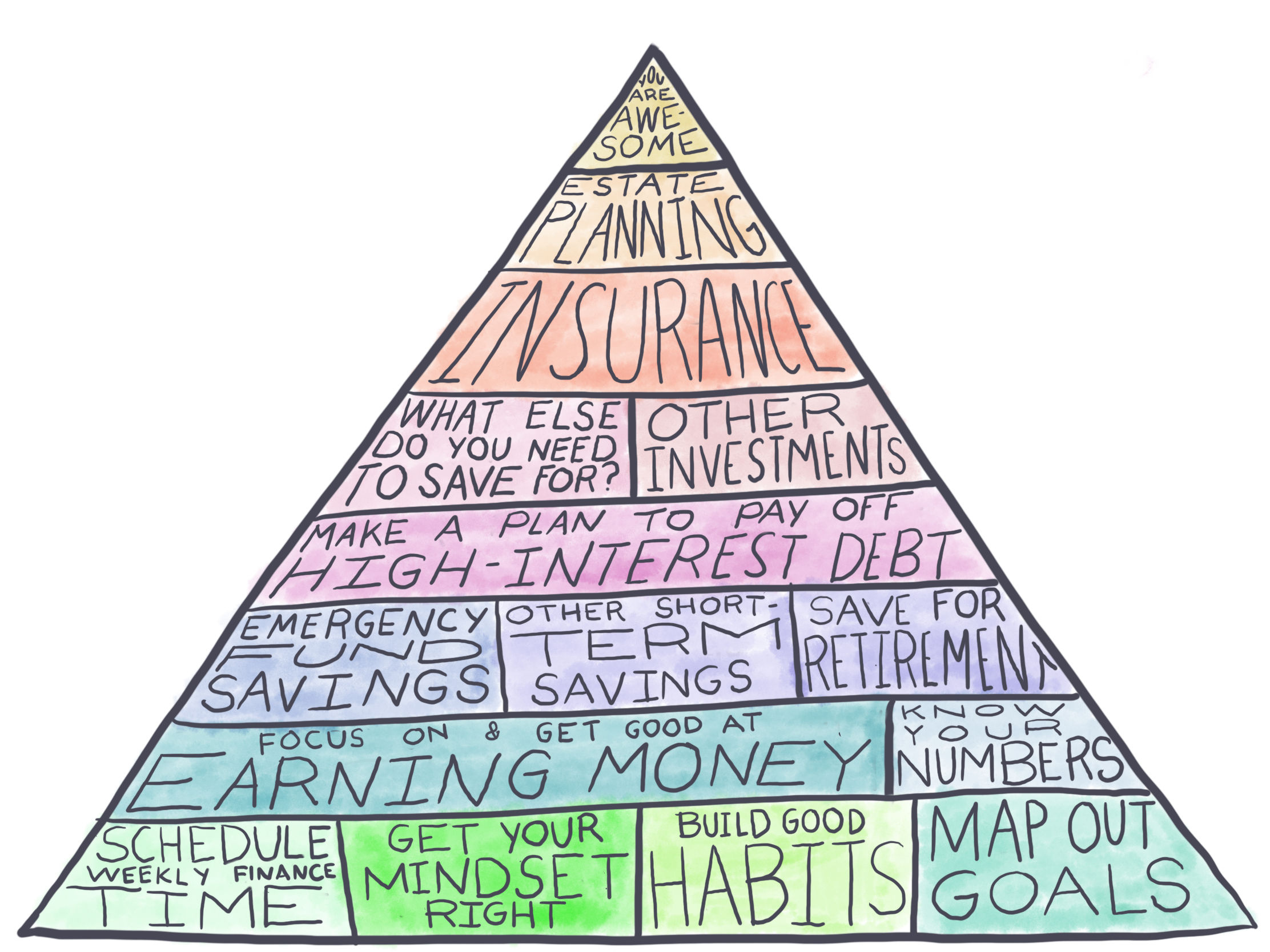 The Pyramid of Financial Awesomeness TRANSPARENT.png