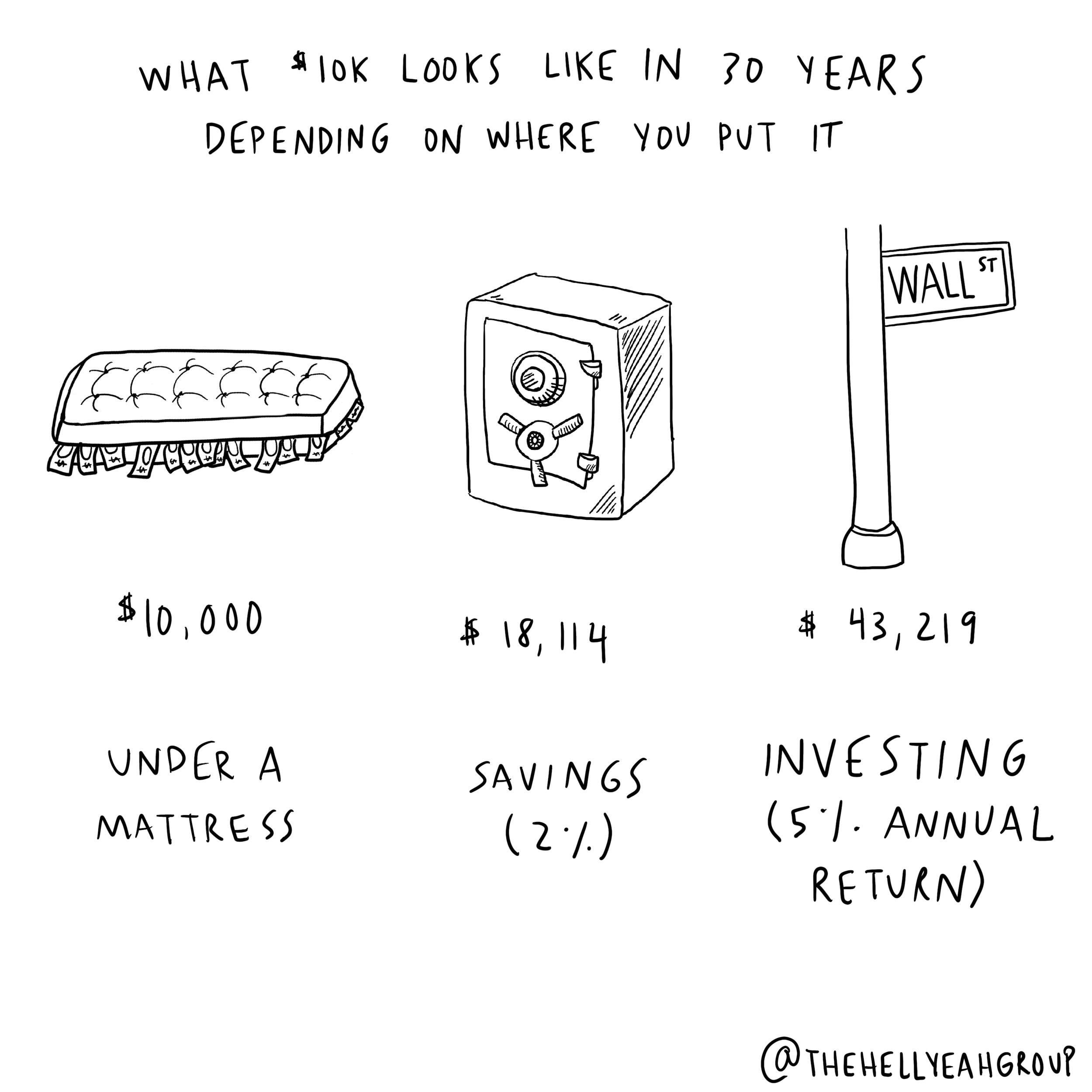 $10k under a mattress vs savings vs investing