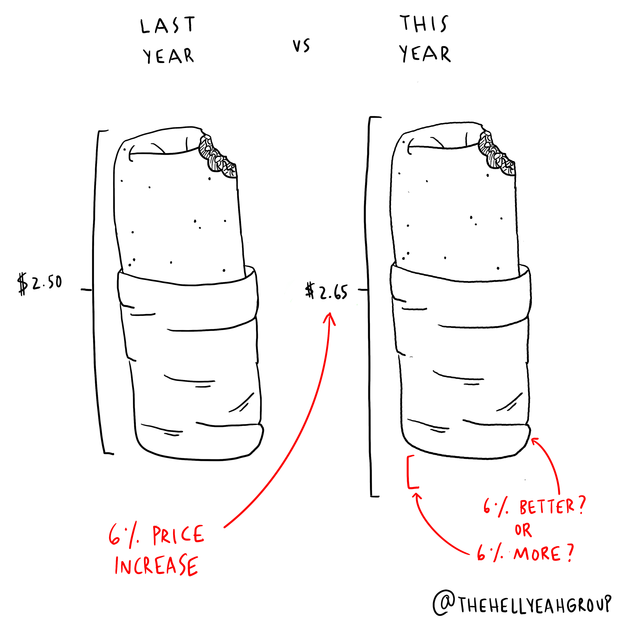 Burrito Inflation.png