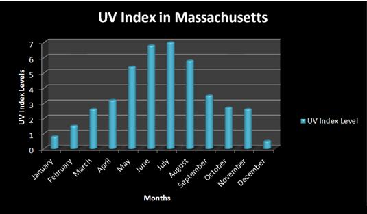- Average UV Index by month
