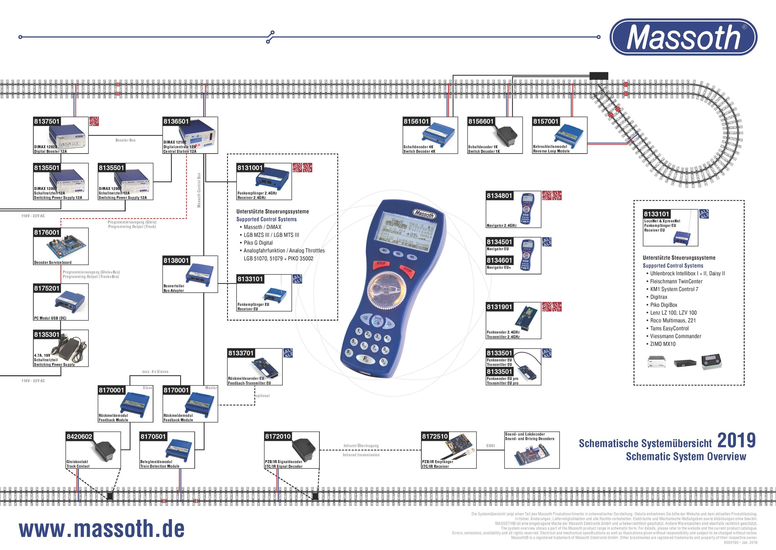 Massoth System Overview 2019