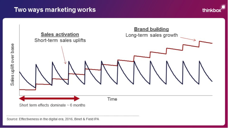Targeted, (mainly online) sales activation ads are efficient at generating short-term sales. Mass market, long-term (mainly offline) brand building ads are more effective over the long-term. You need both to maximize return.