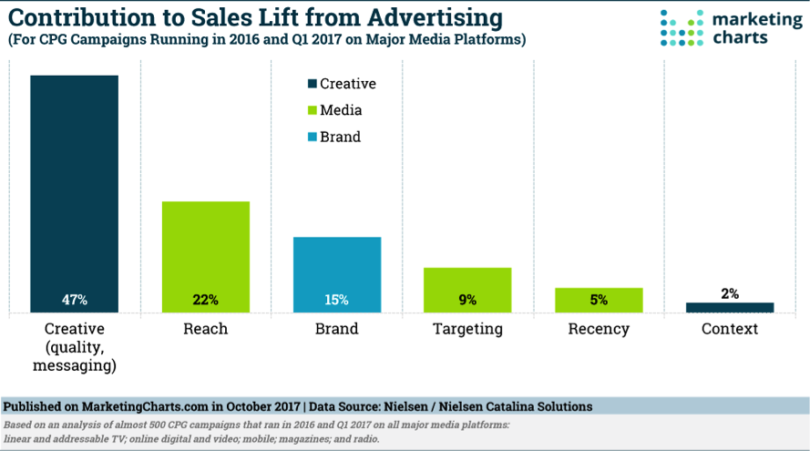 In generating sales, advertising creativity is by far the most important factor.