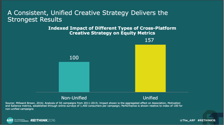 Campaigns that are unified by a consistent and highly creative message are 57% more effective.