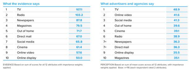 A fascinating study by Ebiquity showed that marketers and ad agencies are biased towards online channels even though research shows traditional channels are more effective.