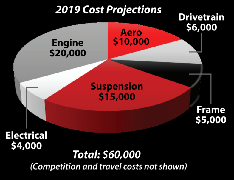 Cost Projections.png