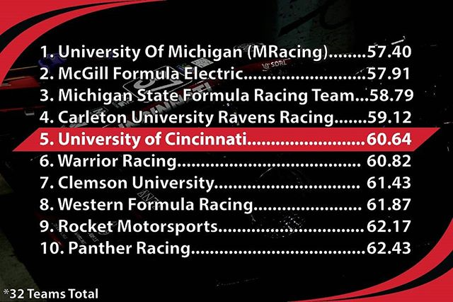 Pittsburgh Shootout top 10! 🏁🏎️ Fun weekend, and good look for the final competition for the 2019 racecar! #fsae #racecar #autocross #autox #formularacing