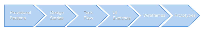 process_flow