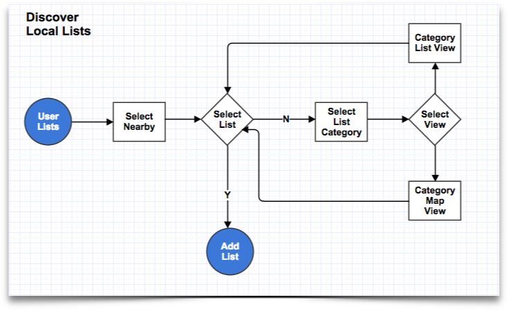 discover - task_flow