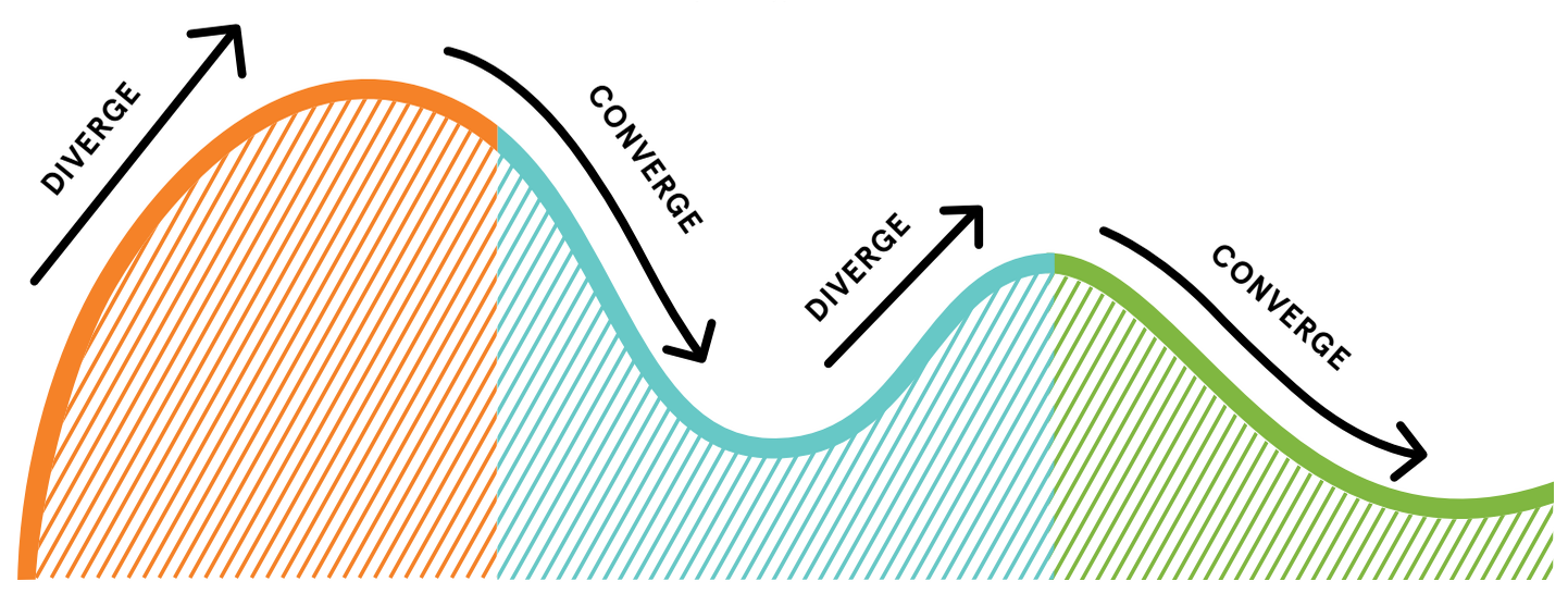 Figure 2. Three phases of human-centered design by IDEO, 2011