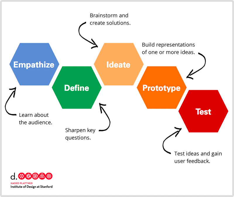 Figure 3. Stanford d.school Design Thinking Process