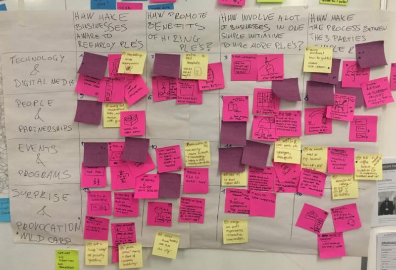 Creative Matrix for brainstorming