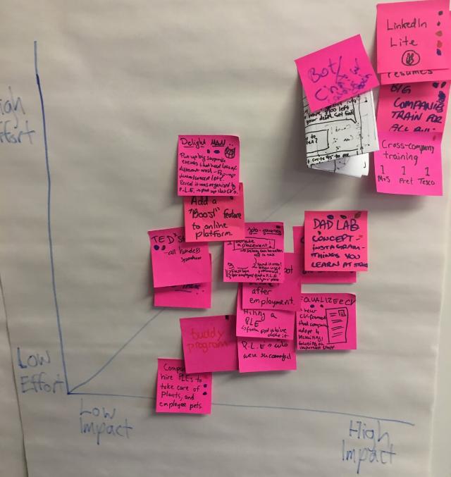 Decision Matrix to rank brainstorm ideas