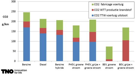 CO2 fabricage voertuig is inclusief onderhoud en recycling/sloop   PHEV: Plug-in hybride (heeft zowel een elektromotor als een interne verbrandingsmotor). BEV: Volledige electrisch.