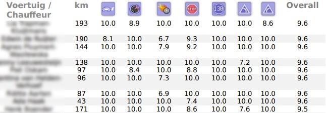 U kunt in uw rapportage nu snel en overzichtelijk de gemiddelde score per voertuig/ chauffeur zien.