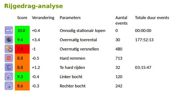 De rijgedrag analyse, zoals u deze in uw maandelijks management rapport vindt.