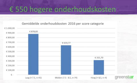 Ook bleken de onderhoudskosten van voertuigen waarmee afwijkend werd gereden hoger te zijn.