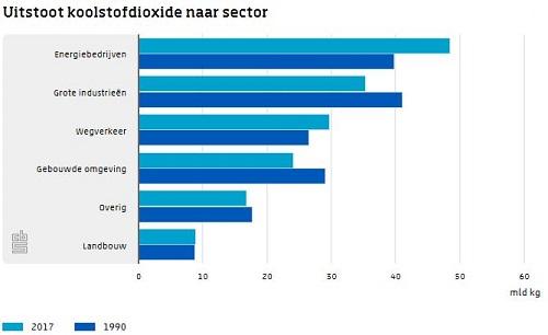 CO2-Uitstoot-per-sector_CBS.jpg