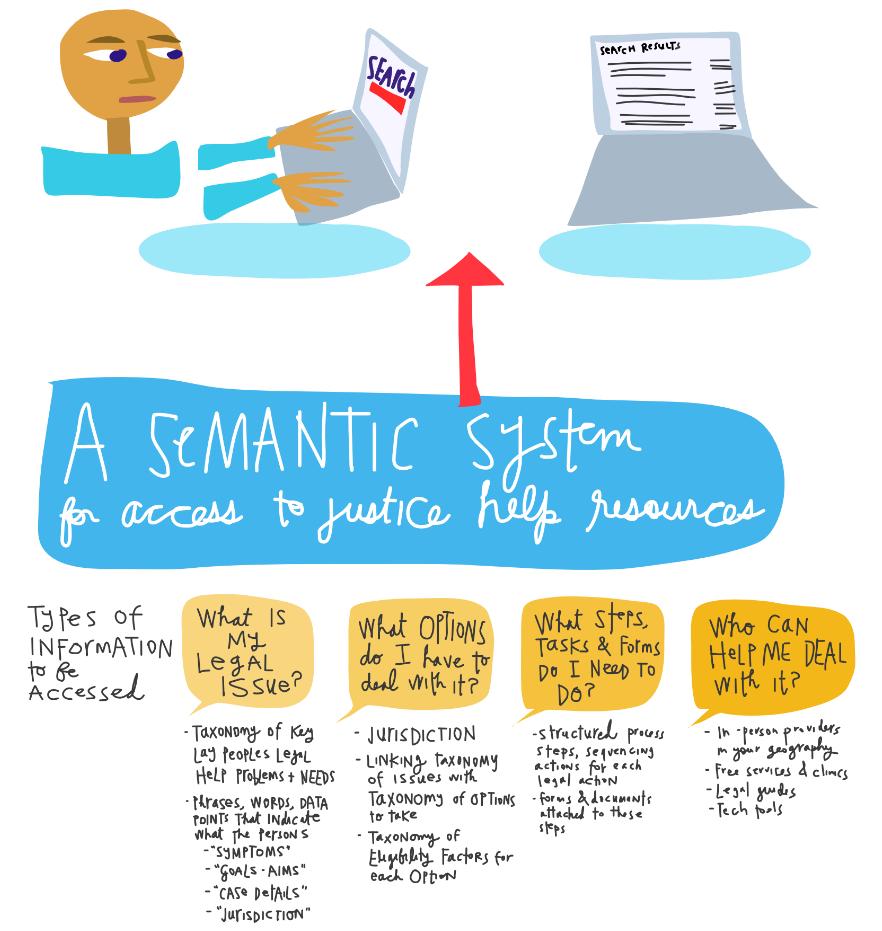 A Better Legal Internet - Semantic System.PNG