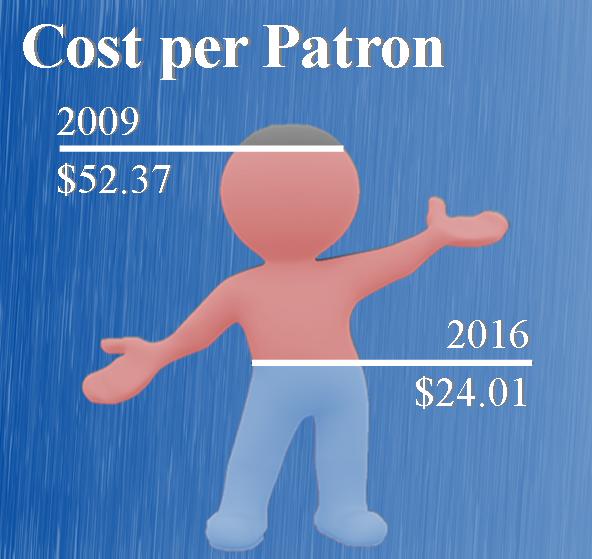 Cost per patron  2009 - $52.37  2016 - $24.01