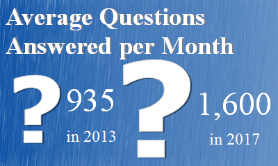 Average Questions per month  935 in 2013  1,600 in 2017
