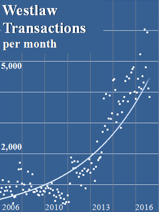 Westlaw transactions per month  Graph showing increase from less than 1,000 transactions per month in 2006 to 5,000 per month in 2016.