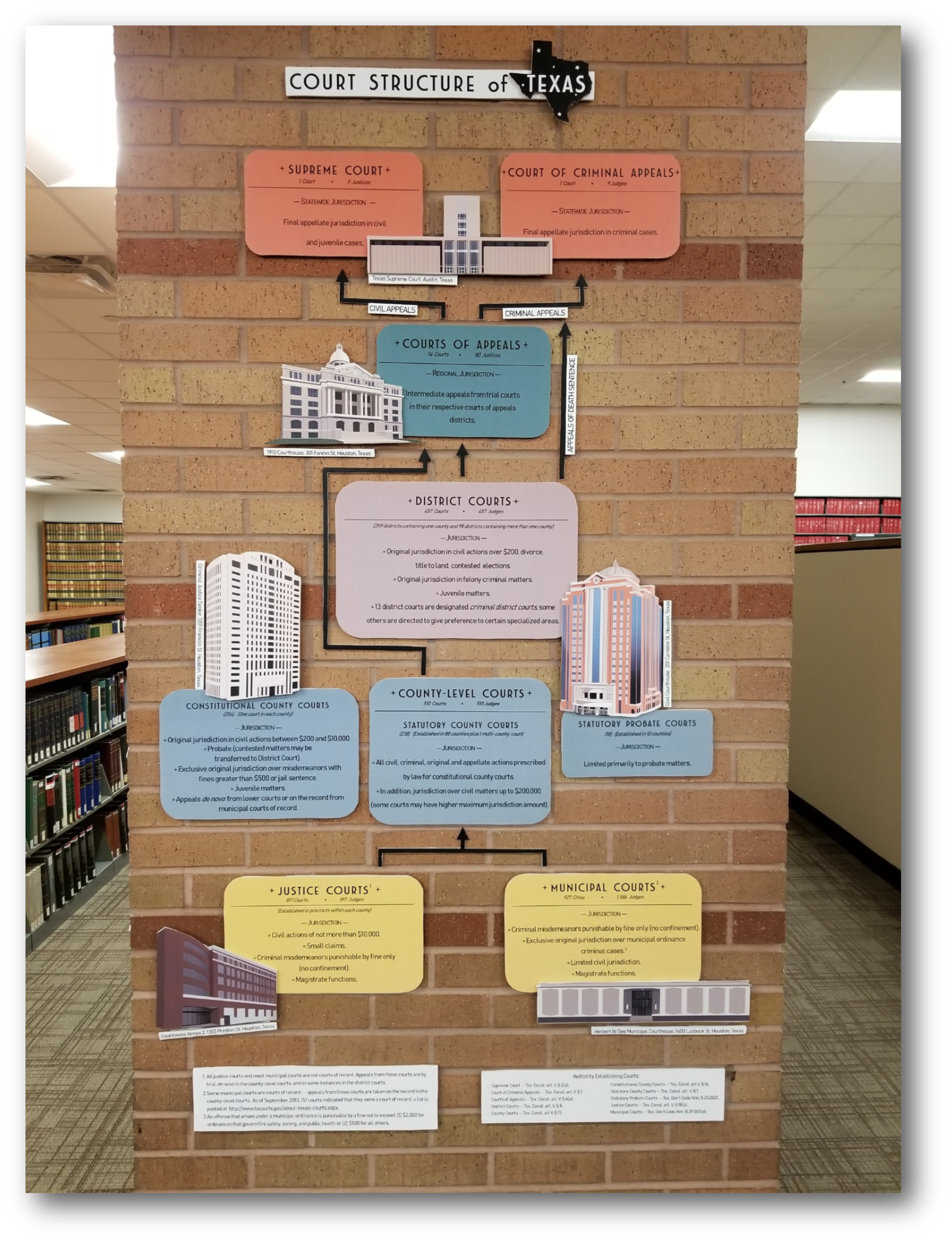 Court Structure of Texas - permanent exhibit at the Harris County Law Library