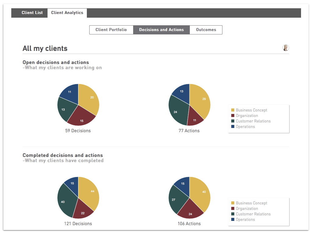 Gamification with Analytics on GrowthWheel Online