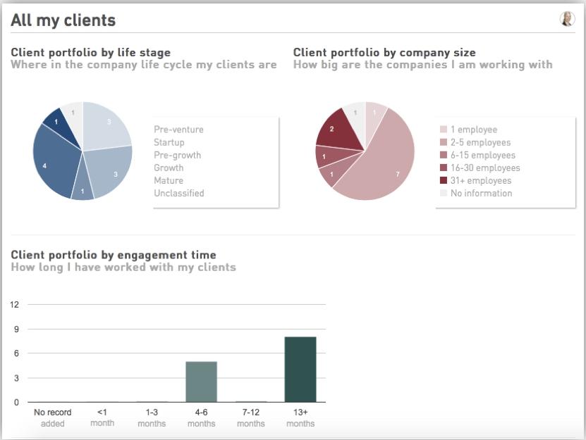 GrowthWheel Online Analytics