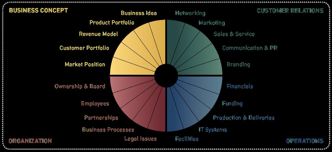 The GrowthWheel Framework®