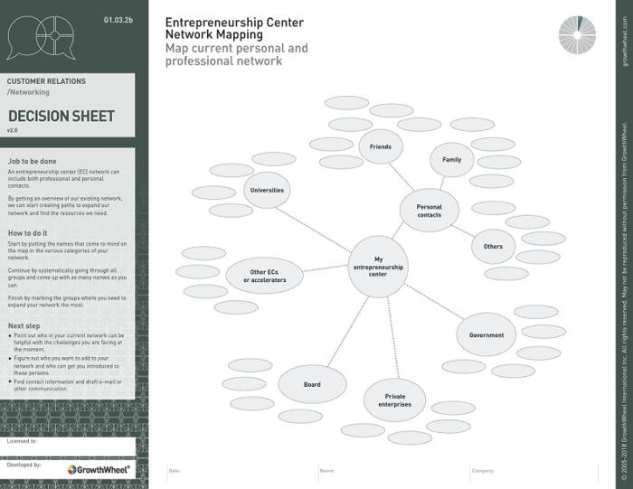 Entrepreneurship center network mapping